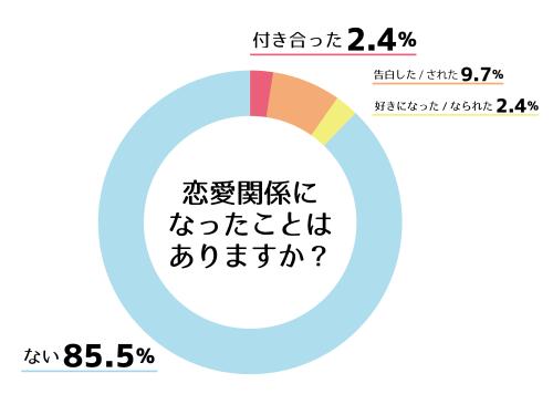 リクラブー4 グラフ3
