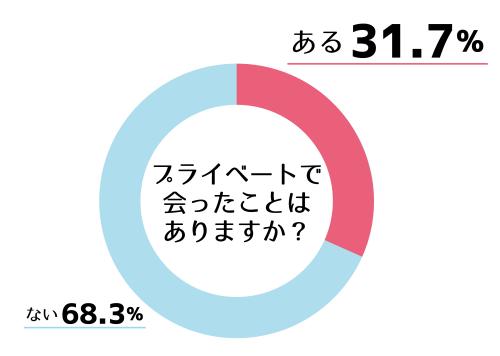リクラブー3 グラフ2